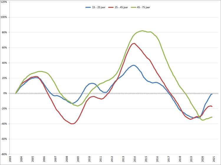 Verandering van de werkloosheid per leeftijdsgroep (2003 = 0), januari 2003 – mei 2021, o.b.v. gecorrigeerde werkloosheid volgens ILO-definitie (CBS)