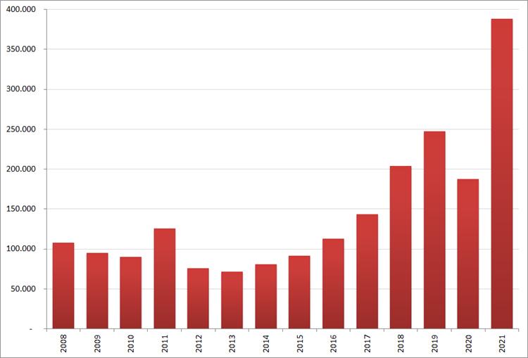 Aantal nieuwe online vacatures in mei, 2008 – 2021. Bron: Jobfeed