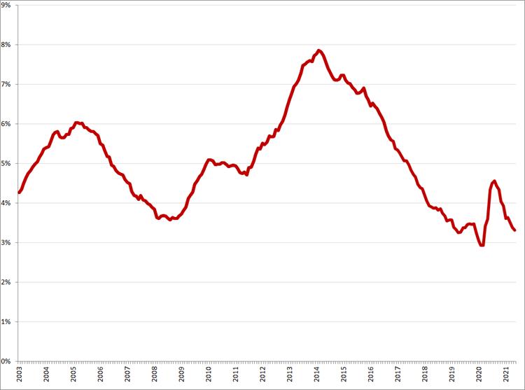 Gecorrigeerde werkloosheidspercentages, januari 2003 – mei 2021. Bron: CBS, ILO-definitie