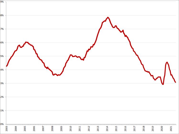 Gecorrigeerde werkloosheidspercentages, januari 2003 – juli 2021. Bron: CBS, ILO-definitie
