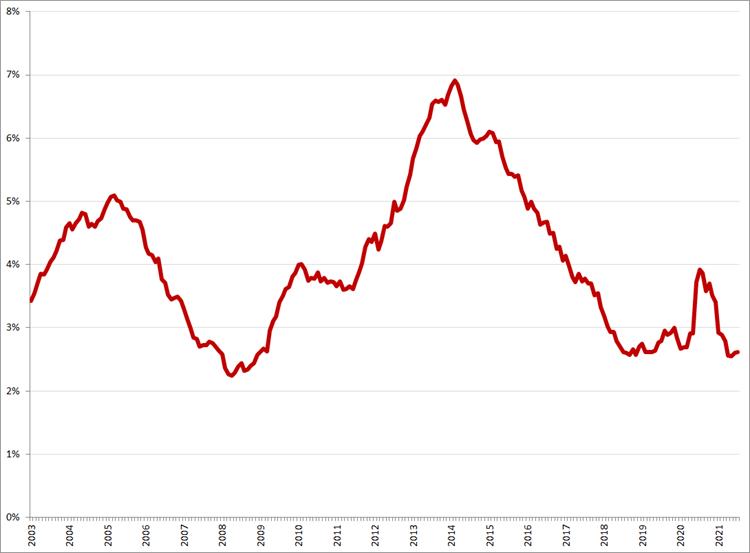 Gecorrigeerde werkloosheid, 25 – 45 jaar, januari 2003 – juli 2021. Bron: CBS, ILO-definitie