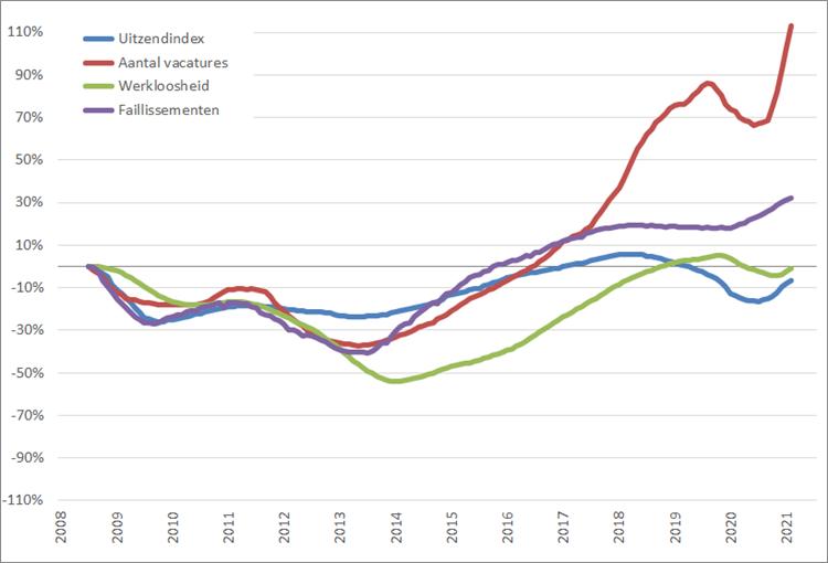 Arbeidsmarkt: procentuele verandering, 12-maands voortschrijdend maandgemiddelde (2008 = 0%), januari 2008 – juli 2021