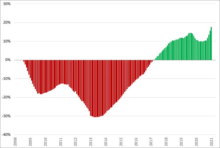 Jubelindex, (2008 = 0%), januari 2008 – juni 2021.