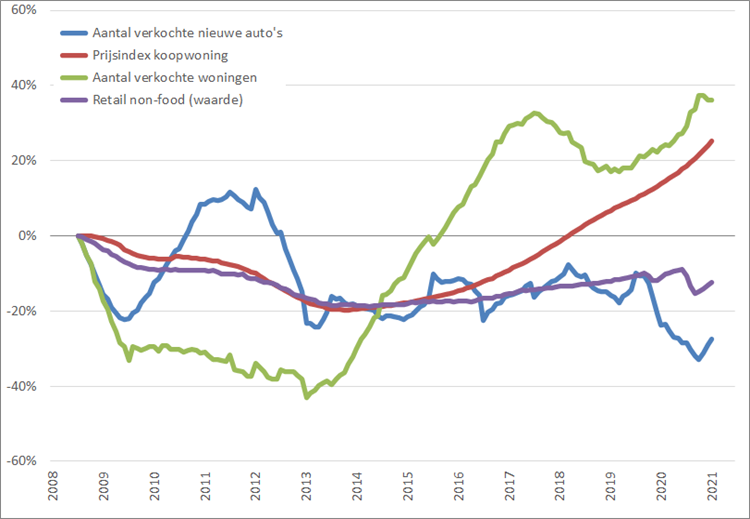 Consumentenmarkt: procentuele verandering , 12-maands voortschrijdend maandgemiddelde, (2008 = 0%), januari 2008 – juni 2021