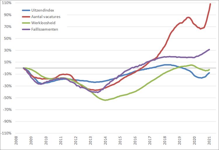 Arbeidsmarkt: procentuele verandering, 12-maands voortschrijdend maandgemiddelde (2008 = 0%), januari 2008 – juni 2021