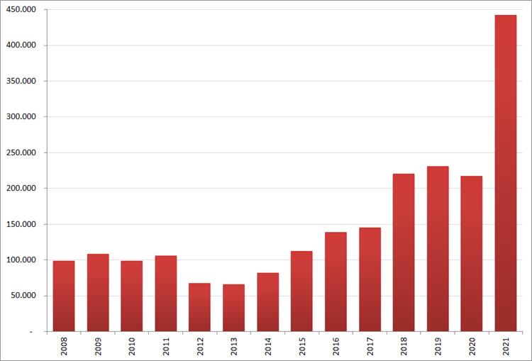 Aantal nieuwe online vacatures in juli, 2008 – 2021. Bron: Jobfeed