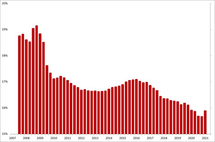 Manpower: voortschrijdende gemiddelde brutomarge op jaarbasis, Q1 2007 – Q2 2021