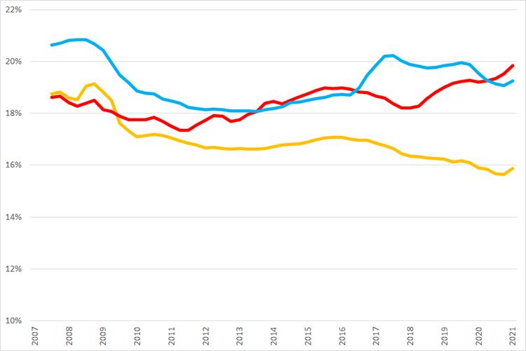 Ontwikkeling van voortschrijdende brutomarge op jaarbasis., Q1 2007 – Q2 2021