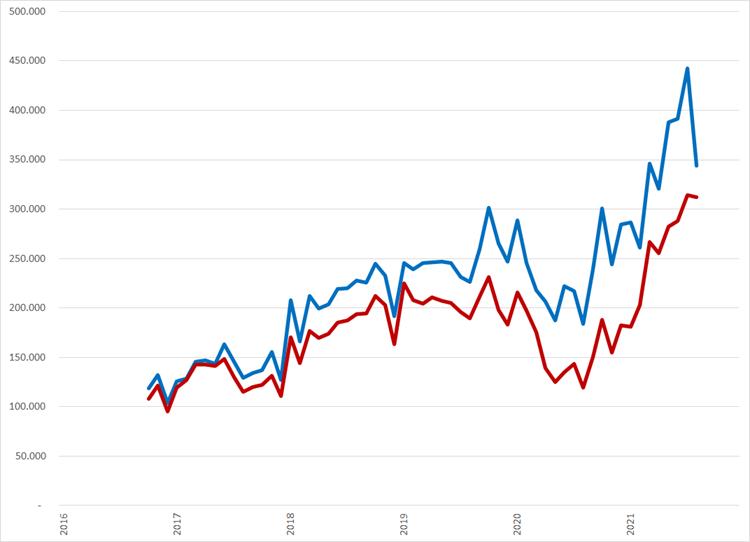 Ontwikkeling van het vacaturevolume per maand over de laatste vijf jaar. De blauwe lijn toont het totale vacaturevolume, de rode lijn is het vacaturevolume minus de dubieuze vacatures van Vacant.nl