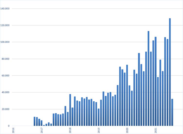 Het verschil in vacaturevolume tussen de rode en de blauwe lijn uit de eerste grafiek