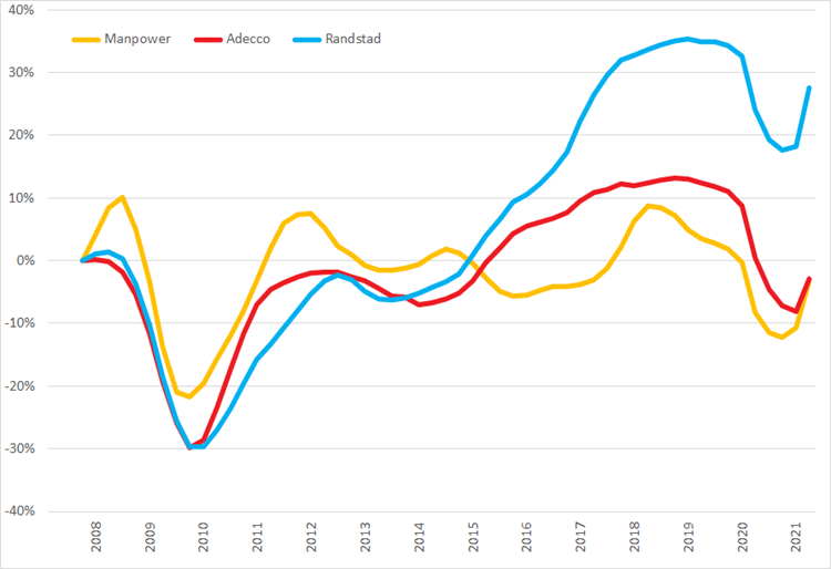 %verandering omzet (2007 =0%) op basis van voortschrijdende omzet op jaarbasis, Q1 2007 – Q2 2021