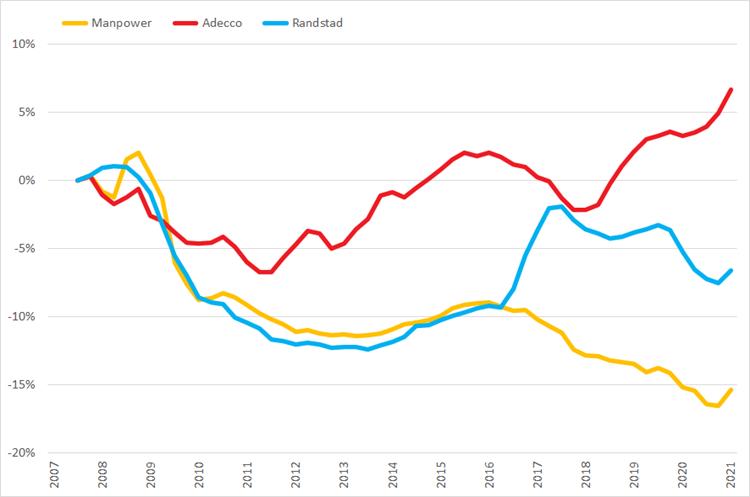 %verandering omzet (2007 =0%) op basis van voortschrijdende brutomarge op jaarbasis, Q1 2007 – Q2 2021