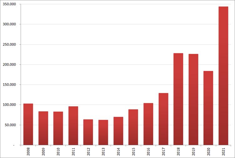 Aantal nieuwe online vacatures in augustus, 2008 – 2021. Bron: Jobfeed