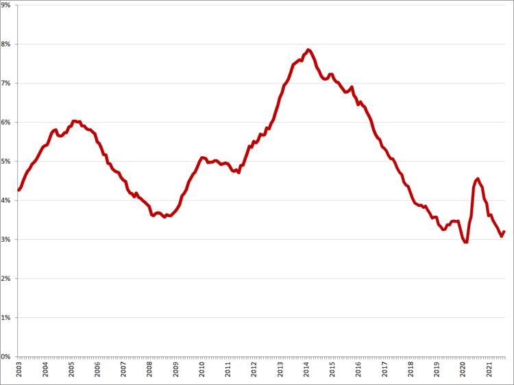 Gecorrigeerde werkloosheidspercentages, januari 2003 – augustus 2021. Bron: CBS, ILO-definitie