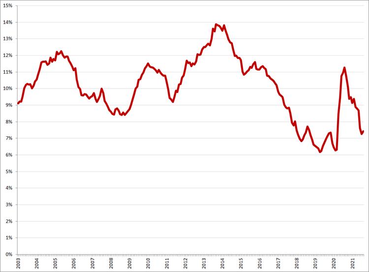 Gecorrigeerde werkloosheid, 15 – 25 jaar, januari 2003 – augustus 2021. Bron: CBS, ILO-definitie