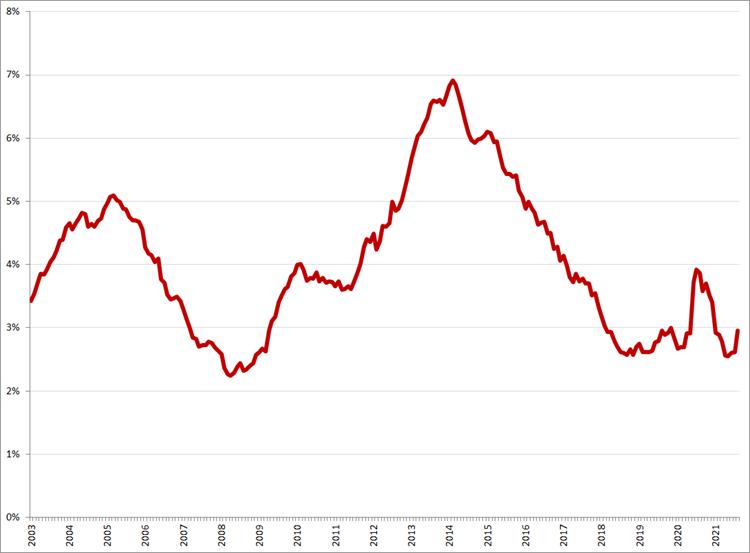 Gecorrigeerde werkloosheid, 25 – 45 jaar, januari 2003 – augustus 2021. Bron: CBS, ILO-definitie