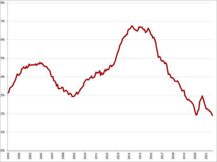 Gecorrigeerde werkloosheid, 45 – 75 jaar, januari 2003 – augustus 2021. Bron: CBS, ILO-definitie