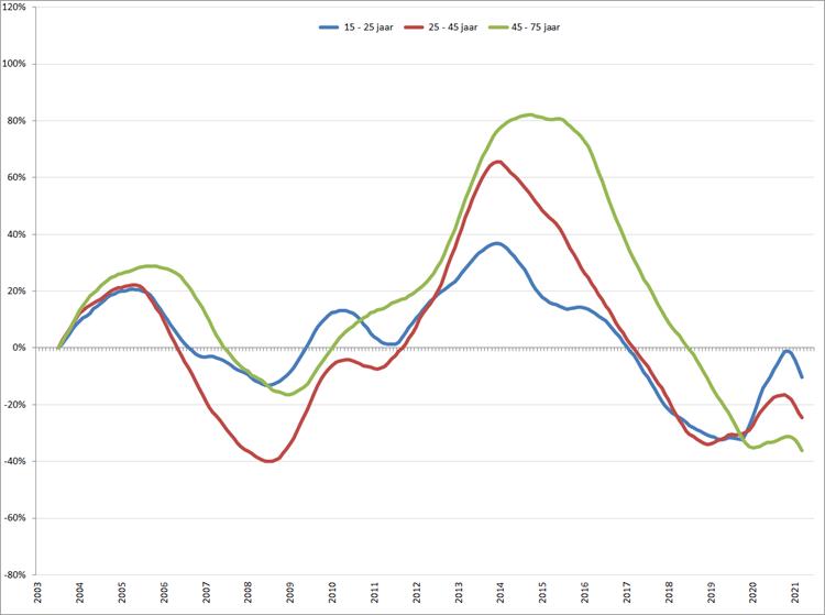Verandering van de werkloosheid per leeftijdsgroep (2003 = 0), januari 2003 – augustus 2021, o.b.v. gecorrigeerde werkloosheid volgens ILO-definitie (CBS)