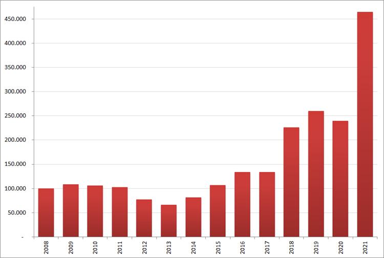Aantal nieuwe online vacatures in september, 2008 – 2021. Bron: Jobfeed